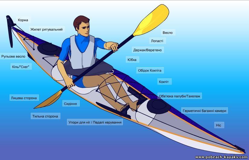 KayakPaddling.net теперь и на украинском.